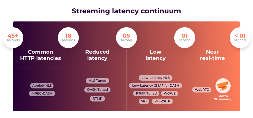 streaming latency continuum